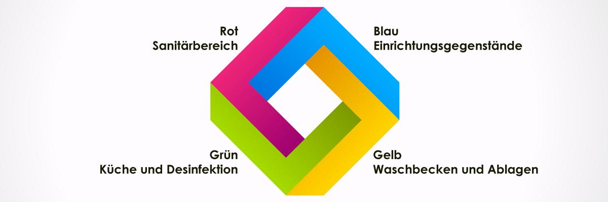 Vier Farben System.4 Farbsystem Farbcode Als Hygienegrundlage Der Reinigung
